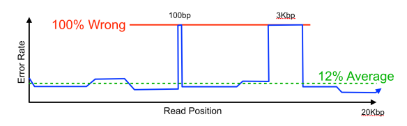 Error profile of a typical long read.